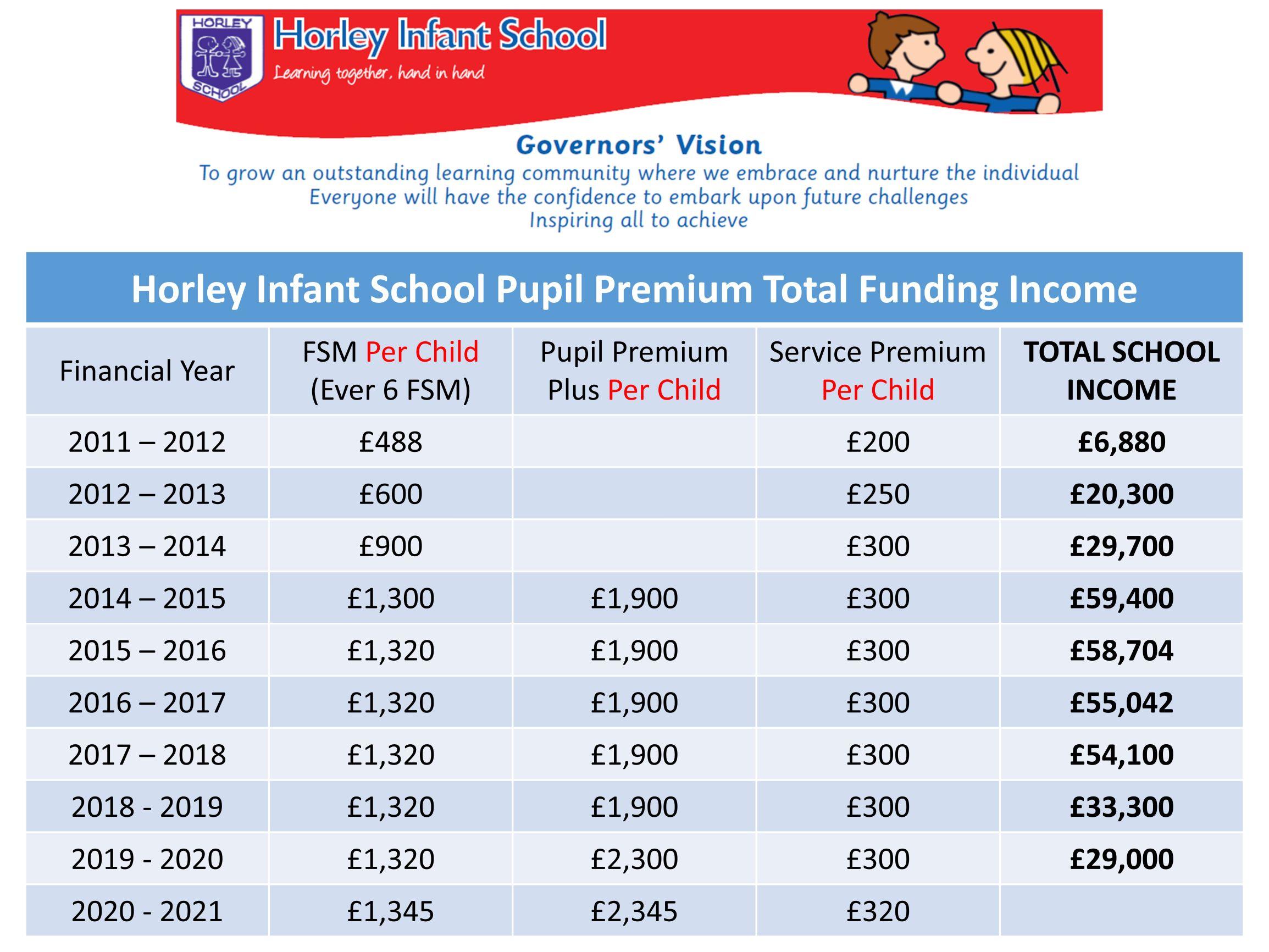 Pupil Premium Funding